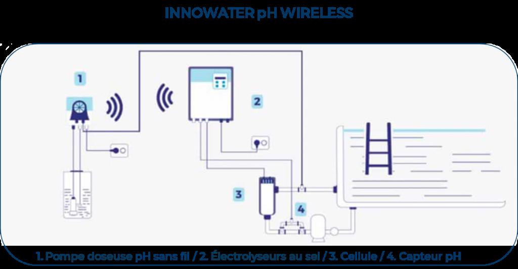 pH Wireless
